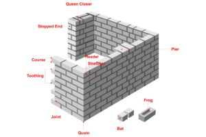 Bricklayer's Glossary of Terms
